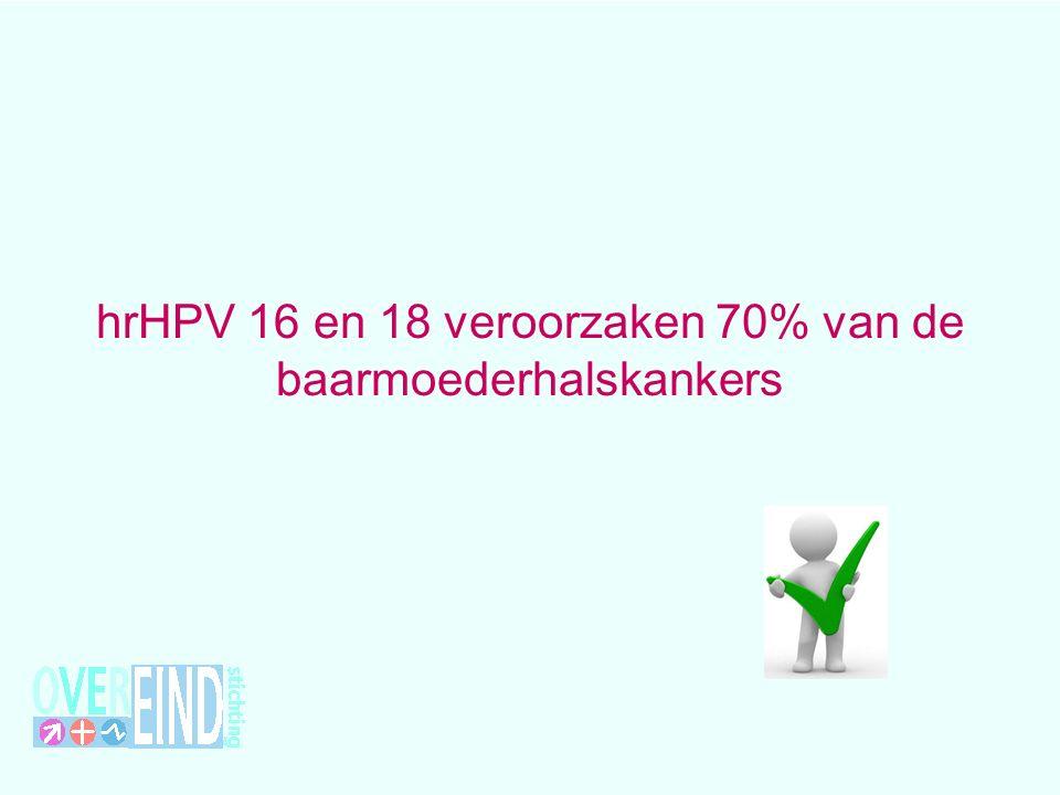 hrHPV 16 en 18 veroorzaken 70% van de baarmoederhalskankers