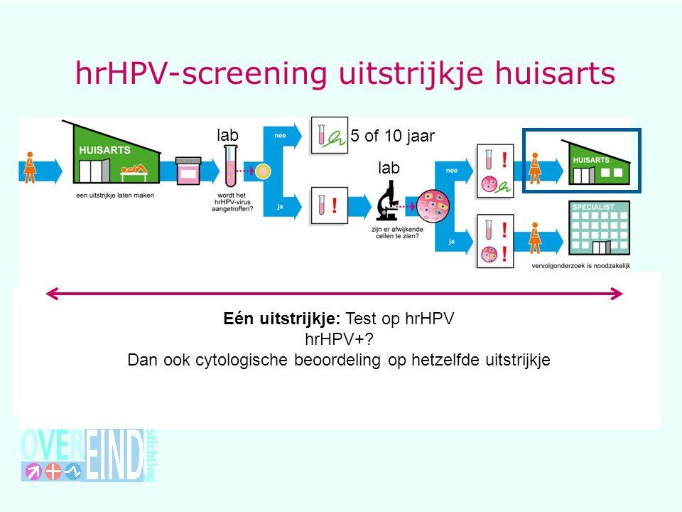 hrHPV-screening uitstrijkje huisarts lab Controle-uitstrijkje na 6 maanden : lab 5 of 10 jaar Uitnodiging over 5 jaar Eén uitstrijkje: Test op hrHPV hrHPV+.