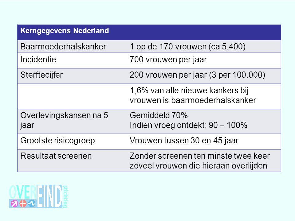 Kerngegevens Nederland Baarmoederhalskanker1 op de 170 vrouwen (ca 5.400) Incidentie700 vrouwen per jaar Sterftecijfer200 vrouwen per jaar (3 per 100.