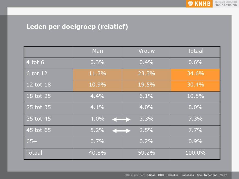 Leden per doelgroep (relatief) ManVrouwTotaal 4 tot 60.3%0.4%0.6% 6 tot 1211.3%23.3%34.6% 12 tot 1810.9%19.5%30.4% 18 tot 254.4%6.1%10.5% 25 tot 354.1%4.0%8.0% 35 tot 454.0%3.3%7.3% 45 tot 655.2%2.5%7.7% 65+0.7%0.2%0.9% Totaal40.8%59.2%100.0%