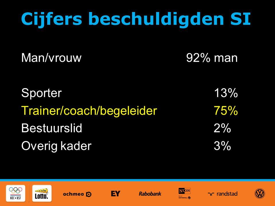 Cijfers beschuldigden SI Man/vrouw92% man Sporter13% Trainer/coach/begeleider75% Bestuurslid2% Overig kader3%