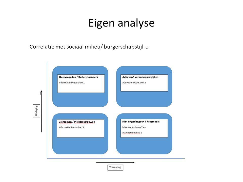 Eigen analyse Correlatie met sociaal milieu/ burgerschapstijl …