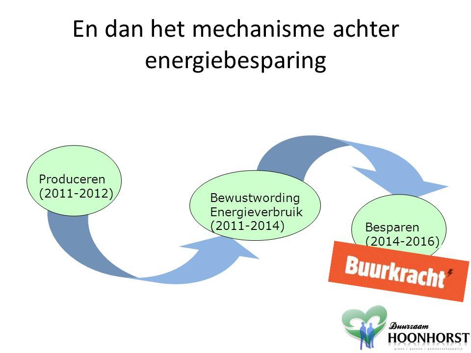 En dan het mechanisme achter energiebesparing Bewustwording Energieverbruik (2011-2014) Produceren (2011-2012) Besparen (2014-2016)