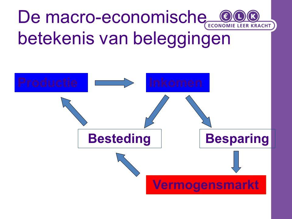 Beleggingsinstrumenten Sparen – Consumptiemoment verplaatsen naar toekomst Nadeel: – Waardevermindering koopkracht bij algemene prijsstijging