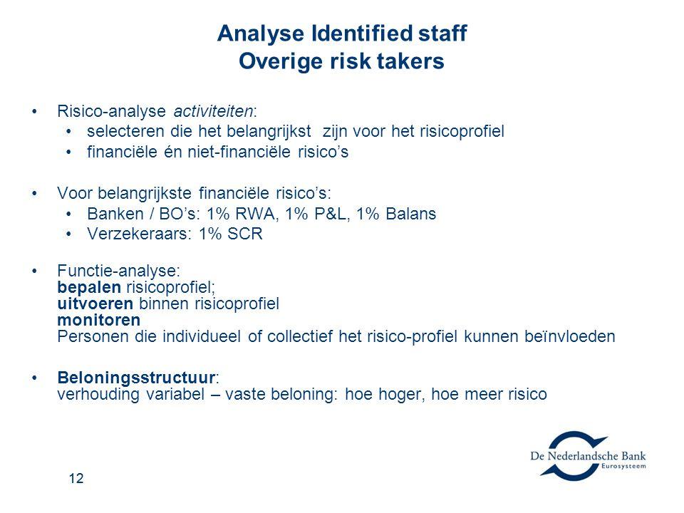 12 Analyse Identified staff Overige risk takers Risico-analyse activiteiten: selecteren die het belangrijkst zijn voor het risicoprofiel financiële én niet-financiële risico's Voor belangrijkste financiële risico's: Banken / BO's: 1% RWA, 1% P&L, 1% Balans Verzekeraars: 1% SCR Functie-analyse: bepalen risicoprofiel; uitvoeren binnen risicoprofiel monitoren Personen die individueel of collectief het risico-profiel kunnen beïnvloeden Beloningsstructuur: verhouding variabel – vaste beloning: hoe hoger, hoe meer risico