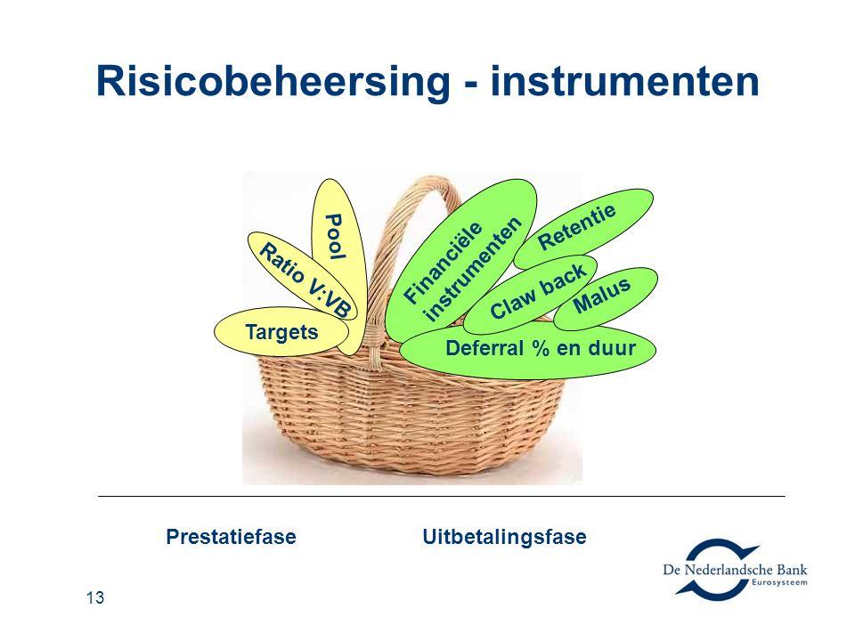 13 Risicobeheersing - instrumenten PrestatiefaseUitbetalingsfase Pool Ratio V:VB Targets Financiële instrumenten Retentie Deferral % en duur Malus Claw back