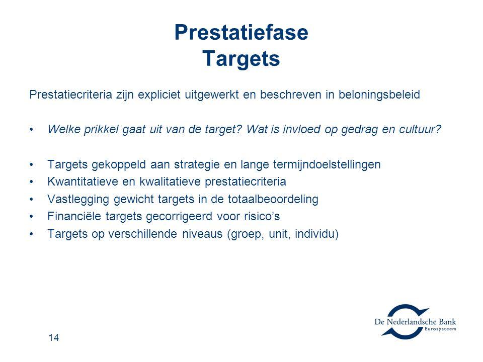 14 Prestatiefase Targets Prestatiecriteria zijn expliciet uitgewerkt en beschreven in beloningsbeleid Welke prikkel gaat uit van de target.