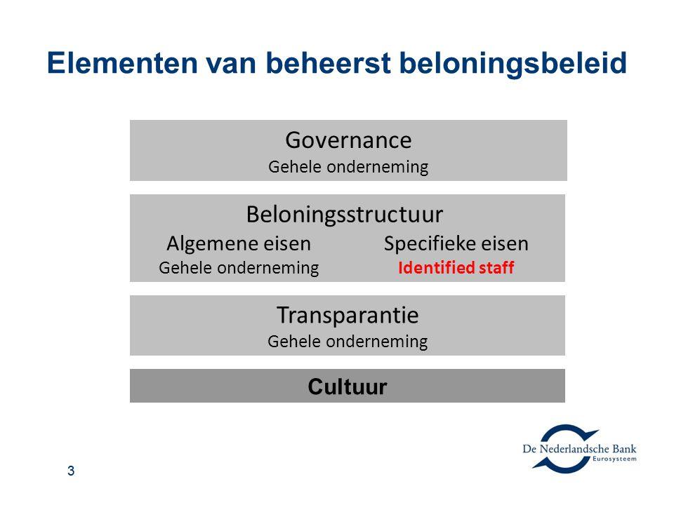 33 Elementen van beheerst beloningsbeleid Governance Gehele onderneming Algemene eisen Gehele onderneming Specifieke eisen Identified staff Beloningsstructuur Transparantie Gehele onderneming Cultuur