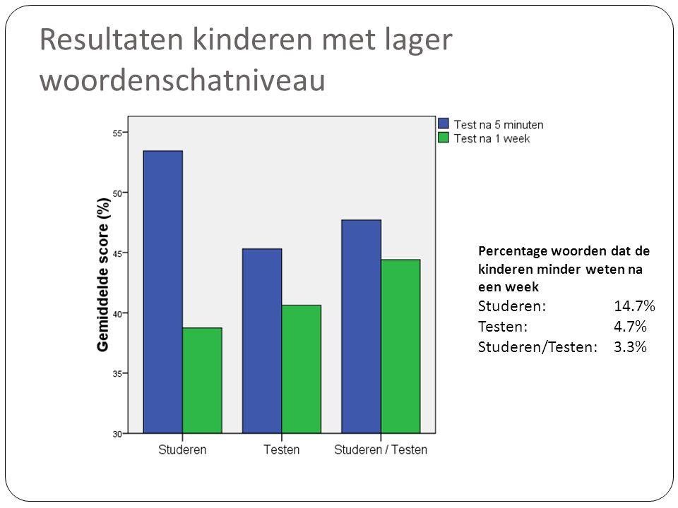 Resultaten kinderen met lager woordenschatniveau Percentage woorden dat de kinderen minder weten na een week Studeren: 14.7% Testen: 4.7% Studeren/Tes