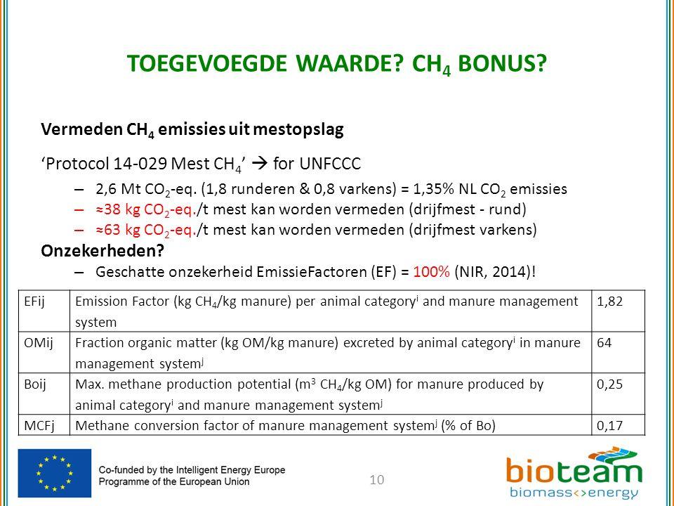 Vermeden CH 4 emissies uit mestopslag 'Protocol 14-029 Mest CH 4 '  for UNFCCC – 2,6 Mt CO 2 -eq.