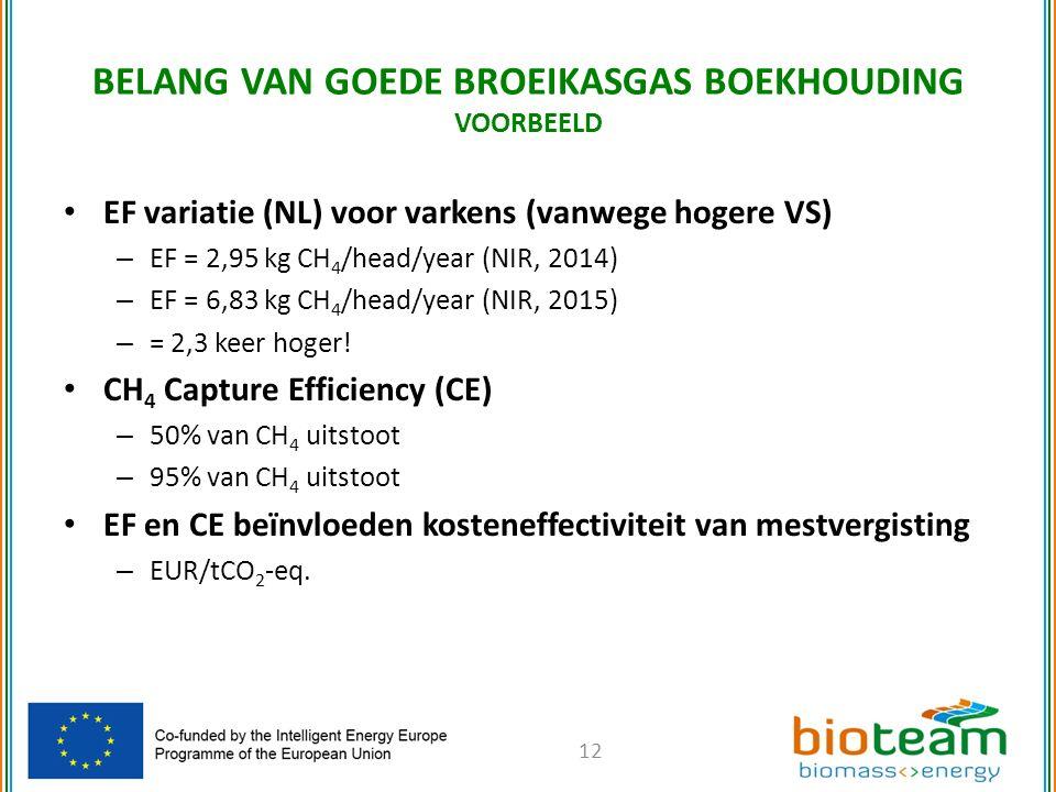 EF variatie (NL) voor varkens (vanwege hogere VS) – EF = 2,95 kg CH 4 /head/year (NIR, 2014) – EF = 6,83 kg CH 4 /head/year (NIR, 2015) – = 2,3 keer hoger.