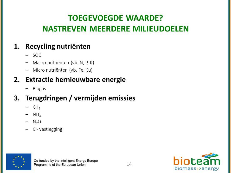 1.Recycling nutriënten – SOC – Macro nutriënten (vb.