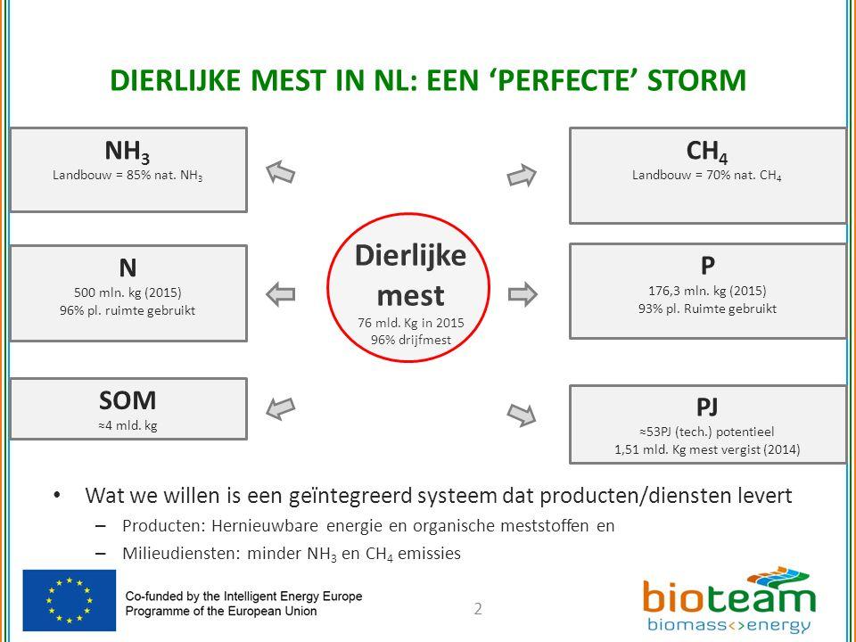 DIERLIJKE MEST IN NL: EEN 'PERFECTE' STORM 2 NH 3 Landbouw = 85% nat.