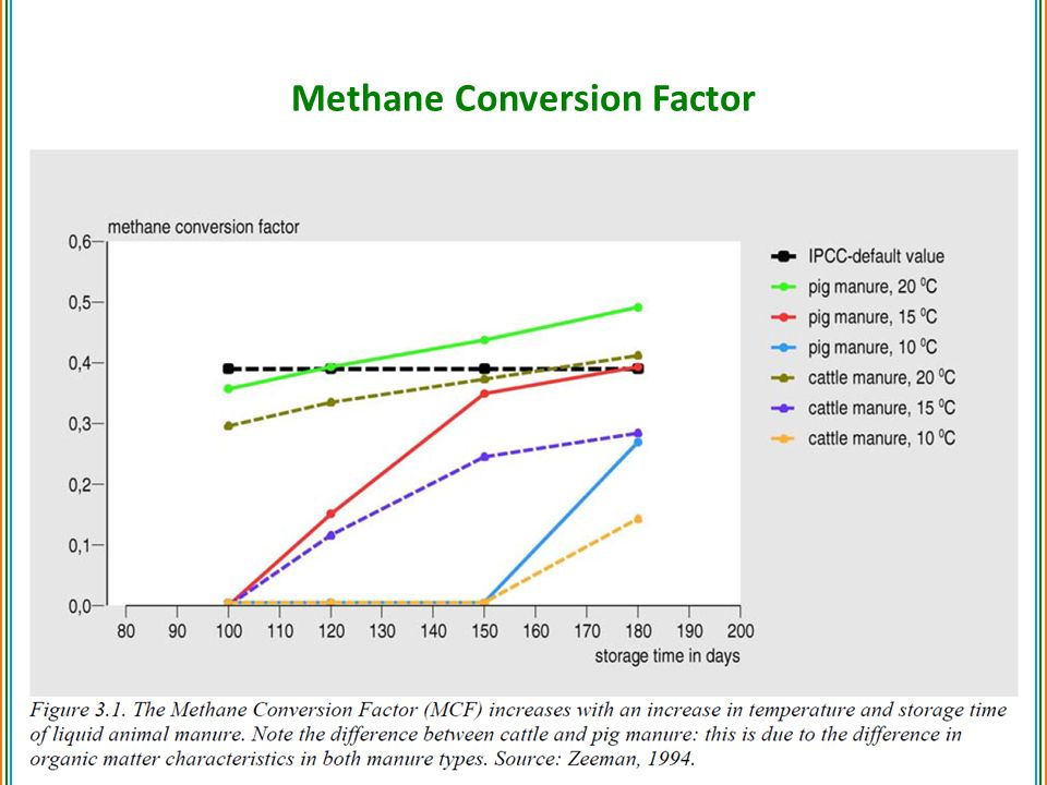 Methane Conversion Factor 22
