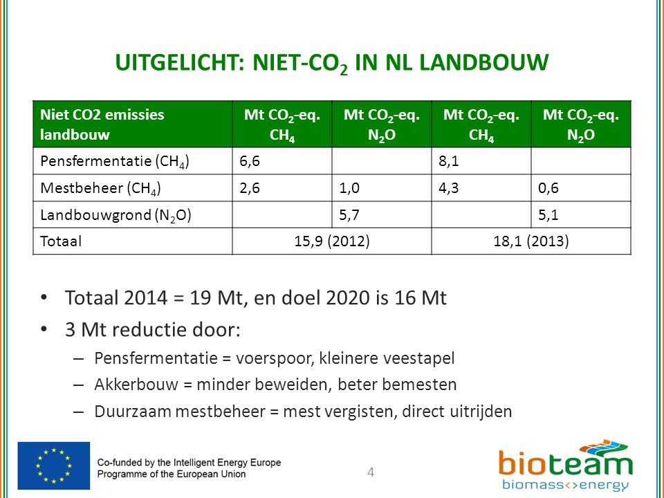 Niet CO2 emissies landbouw Mt CO 2 -eq. CH 4 Mt CO 2 -eq. N 2 O Mt CO 2 -eq. CH 4 Mt CO 2 -eq. N 2 O Pensfermentatie (CH 4 )6,68,1 Mestbeheer (CH 4 )2