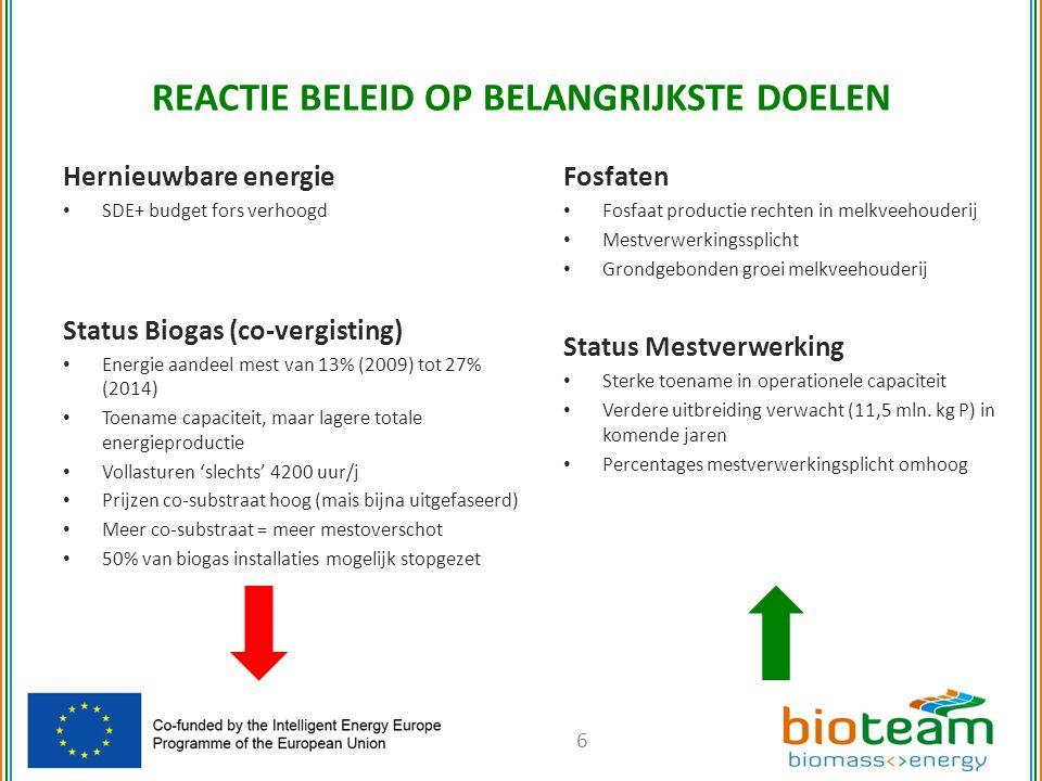 REACTIE BELEID OP BELANGRIJKSTE DOELEN Hernieuwbare energie SDE+ budget fors verhoogd Status Biogas (co-vergisting) Energie aandeel mest van 13% (2009) tot 27% (2014) Toename capaciteit, maar lagere totale energieproductie Vollasturen 'slechts' 4200 uur/j Prijzen co-substraat hoog (mais bijna uitgefaseerd) Meer co-substraat = meer mestoverschot 50% van biogas installaties mogelijk stopgezet 6 Fosfaten Fosfaat productie rechten in melkveehouderij Mestverwerkingssplicht Grondgebonden groei melkveehouderij Status Mestverwerking Sterke toename in operationele capaciteit Verdere uitbreiding verwacht (11,5 mln.