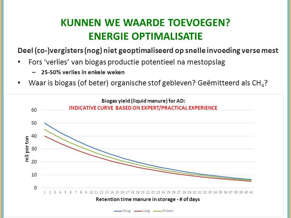 Deel (co-)vergisters (nog) niet geoptimaliseerd op snelle invoeding verse mest Fors 'verlies' van biogas productie potentieel na mestopslag – 25-50% verlies in enkele weken Waar is biogas (of beter) organische stof gebleven.