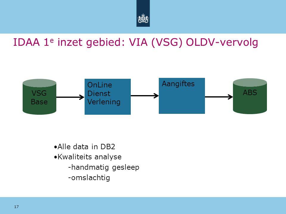 17 IDAA 1 e inzet gebied: VIA (VSG) OLDV-vervolg VSG Base OnLine Dienst Verlening Aangiftes ABS Alle data in DB2 Kwaliteits analyse -handmatig gesleep -omslachtig