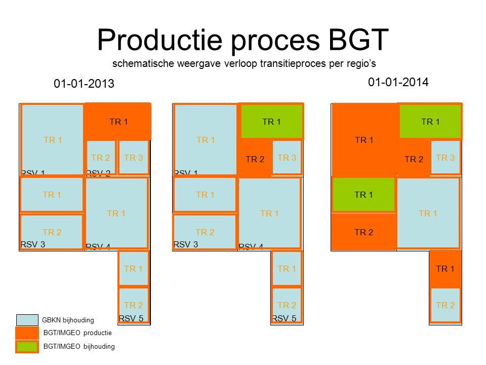 Productie proces BGT schematische weergave verloop transitieproces per regio's RSV 1RSV 2 RSV 4 RSV 3 RSV 5 TR 1 TR 2 TR 1 TR 2TR 3 TR 1 TR 2 TR 1 RSV 1RSV 2 RSV 4 RSV 3 RSV 5 TR 1 TR 2 TR 1 TR 2TR 3 TR 1 TR 2 TR 1 TR 2 TR 1 TR 2 TR 1 TR 2TR 3 TR 1 TR 2 TR 1 TR 2 GBKN bijhouding BGT/IMGEO productie BGT/IMGEO bijhouding RSV 1RSV 2 RSV 4 RSV 3 RSV 5 TR 1 TR 2 TR 1 TR 2TR 3 TR 1 TR 2 TR 1 01-01-2013 01-01-2014