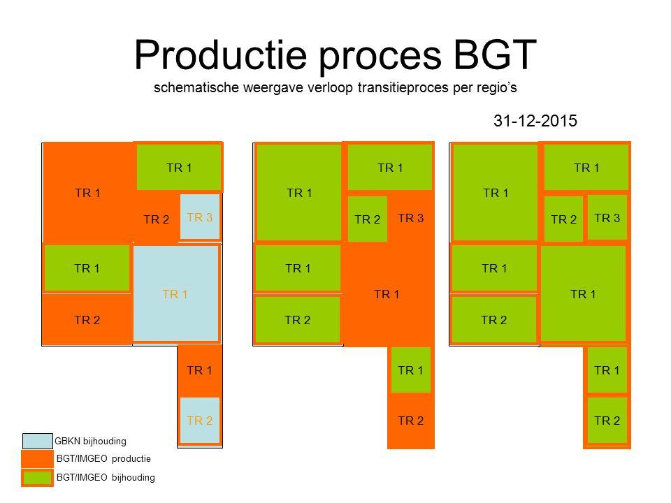 Productie proces BGT schematische weergave verloop transitieproces per regio's TR 1 TR 2 TR 1 TR 2TR 3 TR 1 TR 2 TR 1 TR 2 GBKN bijhouding BGT/IMGEO productie BGT/IMGEO bijhouding TR 1 TR 2 TR 1 TR 2 TR 3 TR 1 TR 2 TR 1 TR 2 TR 1 TR 2 TR 1 TR 2 TR 3 TR 1 TR 2 TR 1 TR 2 31-12-2015