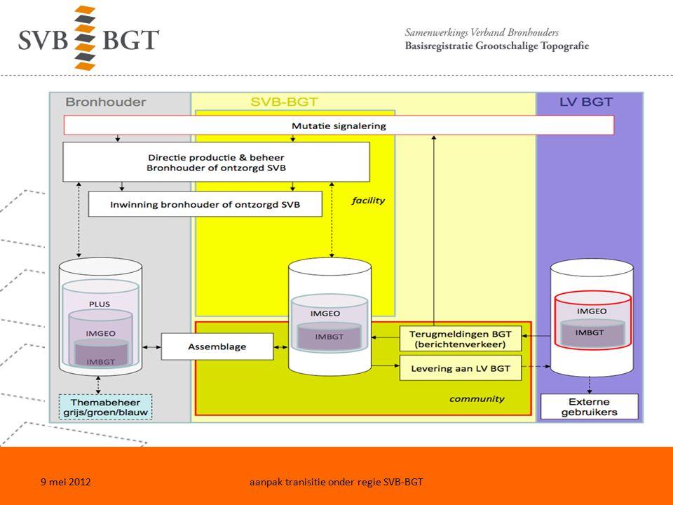 9 mei 2012aanpak tranisitie onder regie SVB-BGT