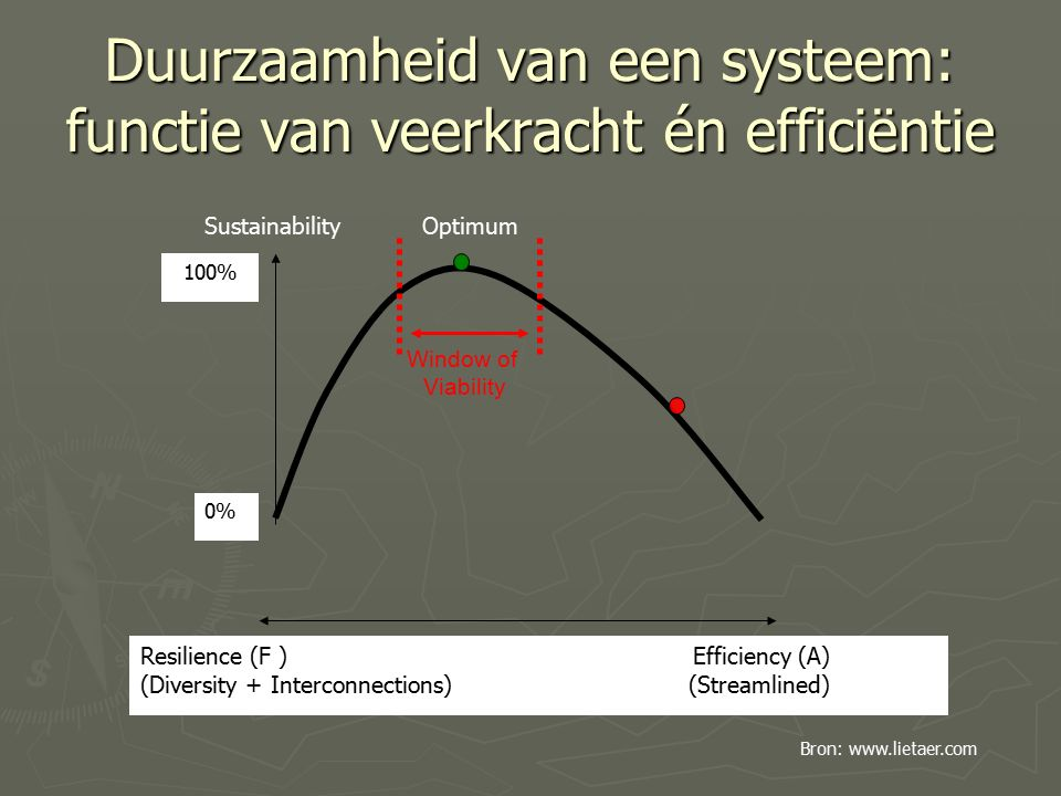 Duurzaamheid van een systeem: functie van veerkracht én efficiëntie Resilience (F ) Efficiency (A) (Diversity + Interconnections) (Streamlined) Sustainability Optimum 0% 100% Window of Viability Bron: www.lietaer.com