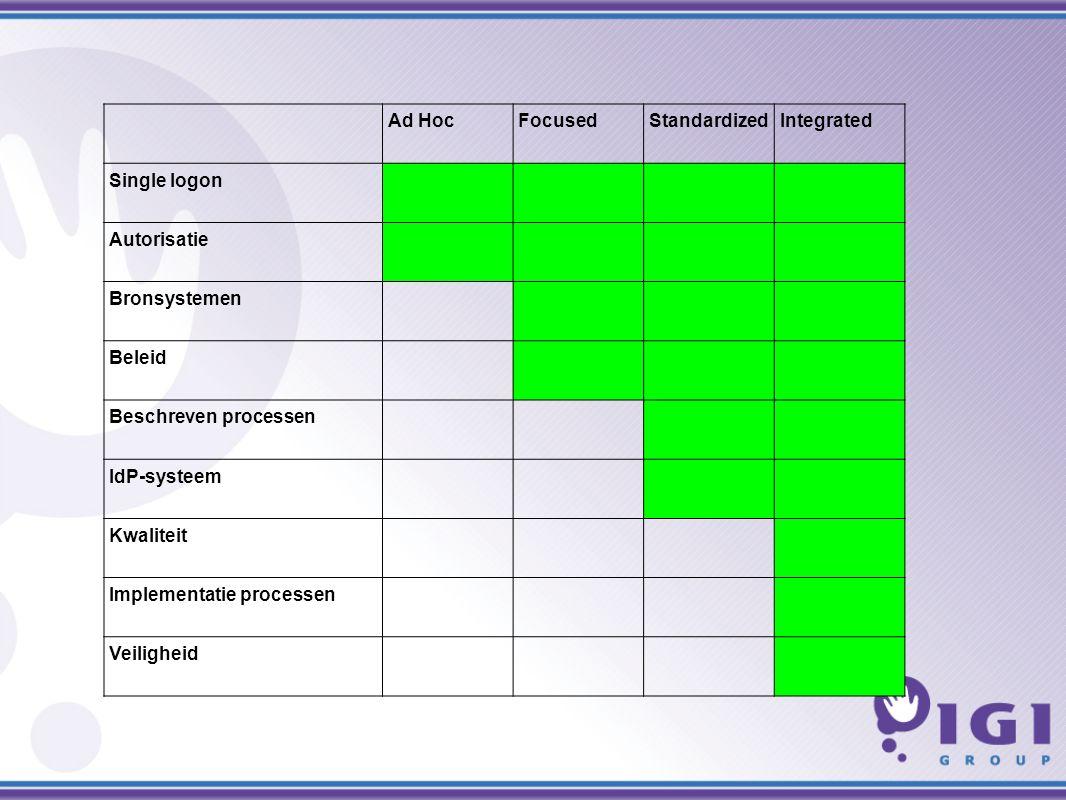 Ad HocFocusedStandardizedIntegrated Single logon Autorisatie Bronsystemen Beleid Beschreven processen IdP-systeem Kwaliteit Implementatie processen Veiligheid