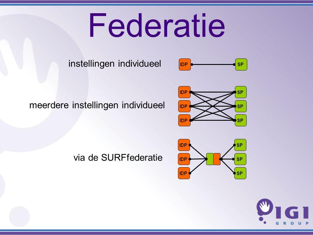 Federatie IDPSPIDPSPIDPSPIDPSPIDPSPIDPSPIDPSP instellingen individueel meerdere instellingen individueel via de SURFfederatie