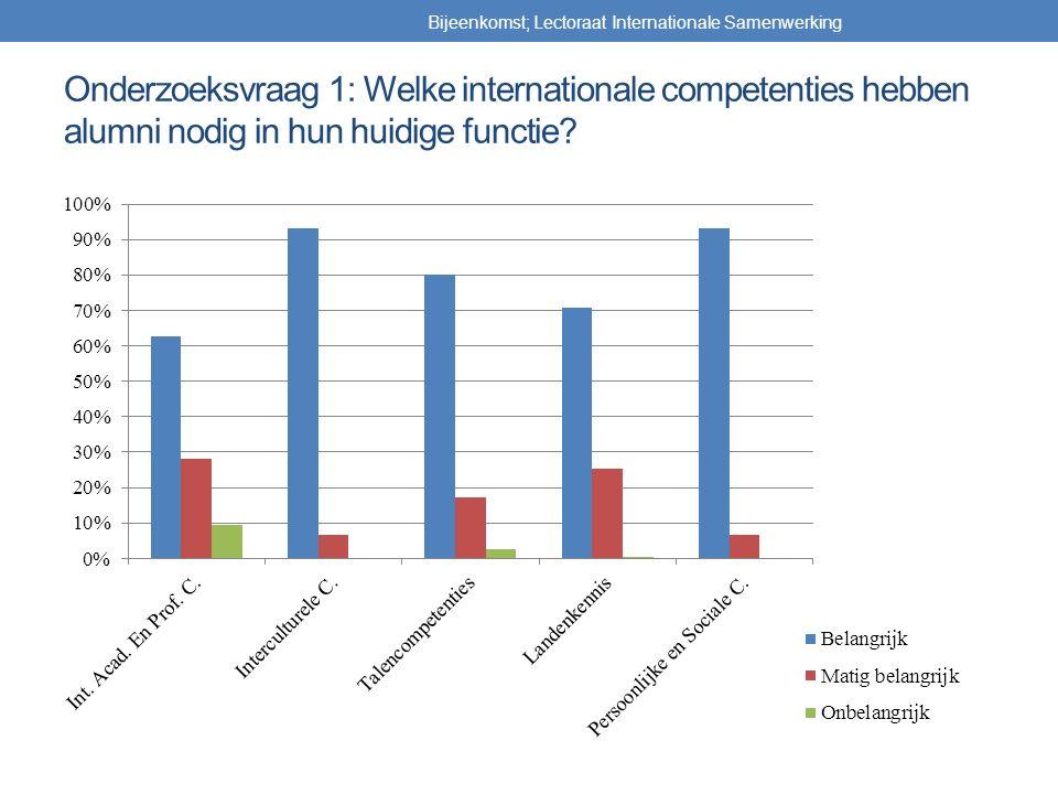 Onderzoeksvraag 1: Welke internationale competenties hebben alumni nodig in hun huidige functie? Bijeenkomst; Lectoraat Internationale Samenwerking