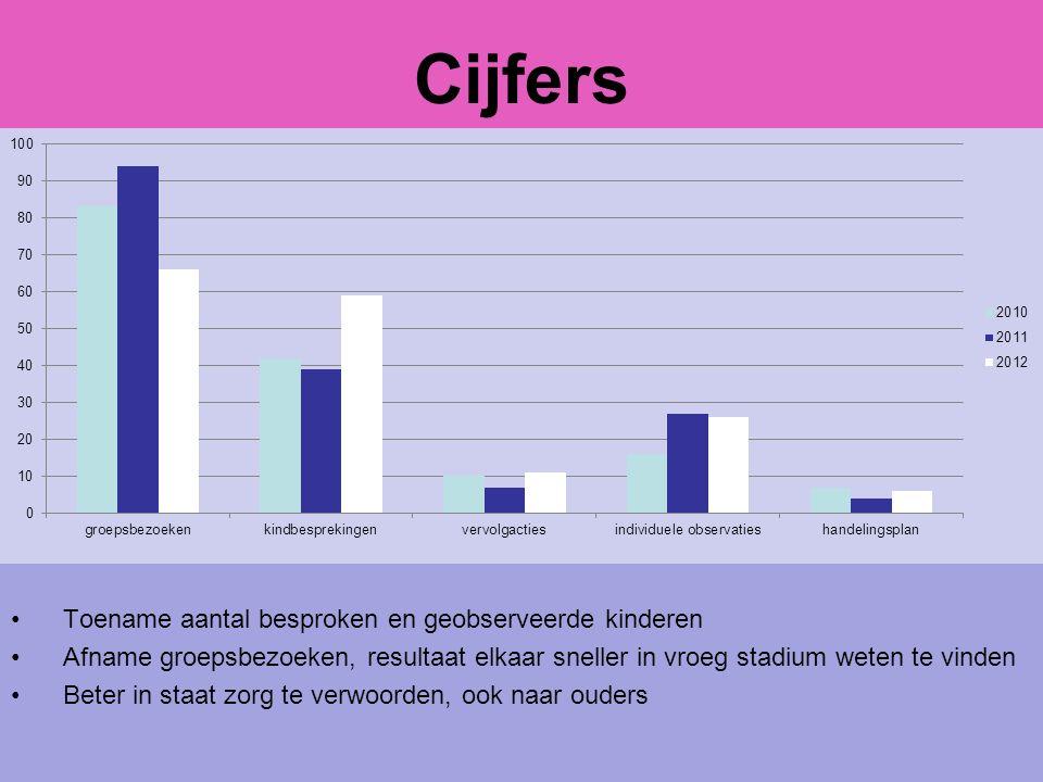 Cijfers Uit evaluatie 2011: Toename aantal besproken en geobserveerde kinderen Afname groepsbezoeken, resultaat elkaar sneller in vroeg stadium weten