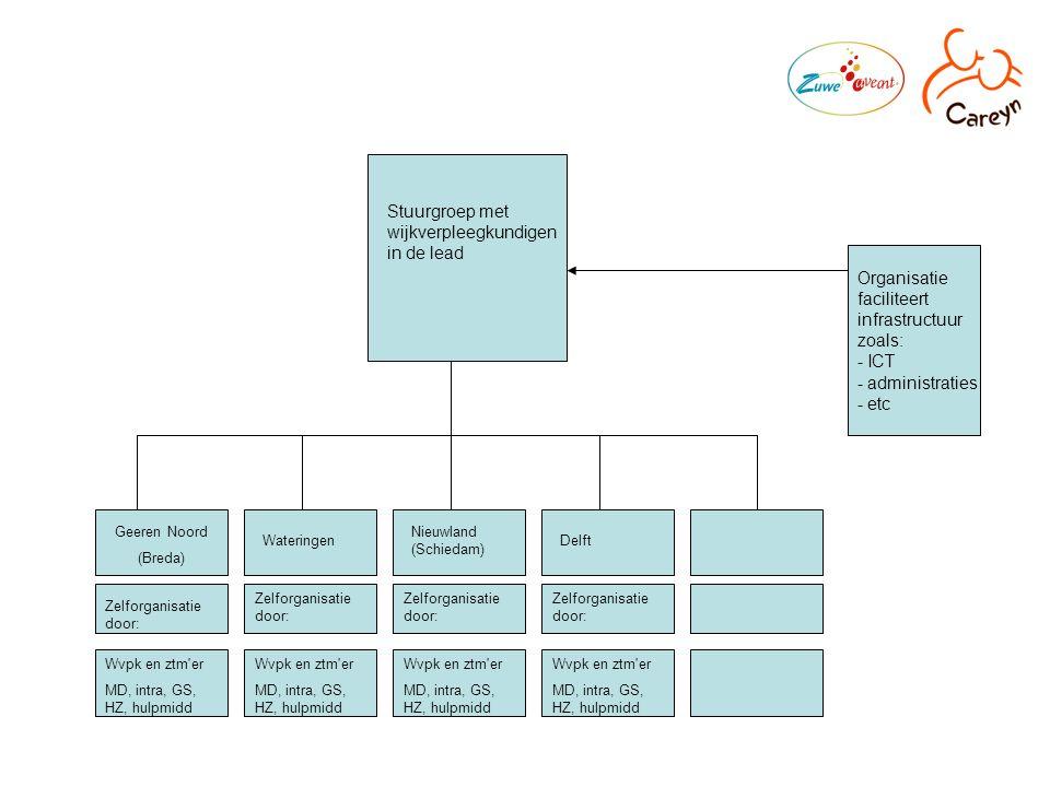 Geeren Noord (Breda) Wateringen Nieuwland (Schiedam) Delft Wvpk en ztm er MD, intra, GS, HZ, hulpmidd Wvpk en ztm er MD, intra, GS, HZ, hulpmidd Wvpk en ztm er MD, intra, GS, HZ, hulpmidd Wvpk en ztm er MD, intra, GS, HZ, hulpmidd Zelforganisatie door: Stuurgroep met wijkverpleegkundigen in de lead Organisatie faciliteert infrastructuur zoals: - ICT - administraties - etc