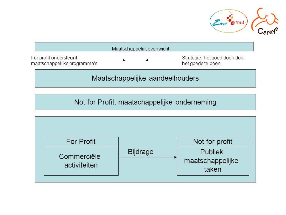 Maatschappelijke aandeelhouders Not for Profit: maatschappelijke onderneming Commerciële activiteiten For ProfitNot for profit Publiek maatschappelijke taken Bijdrage Maatschappelijk evenwicht For profit ondersteunt maatschappelijke programma s Strategie: het goed doen door het goede te doen