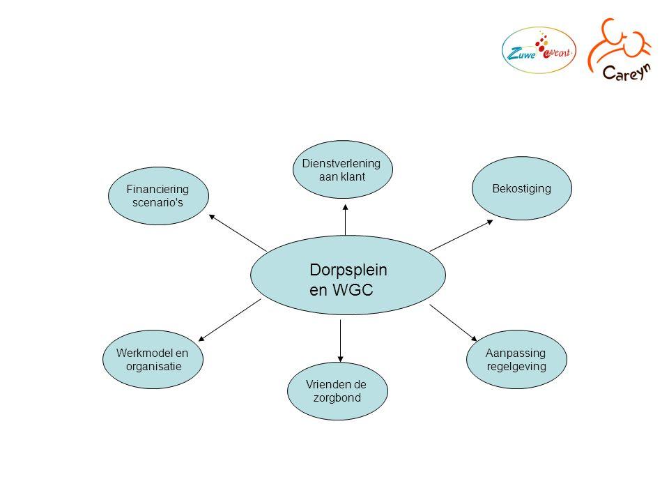 Bekostiging Financiering scenario s Werkmodel en organisatie Vrienden de zorgbond Aanpassing regelgeving Dienstverlening aan klant Dorpsplein en WGC