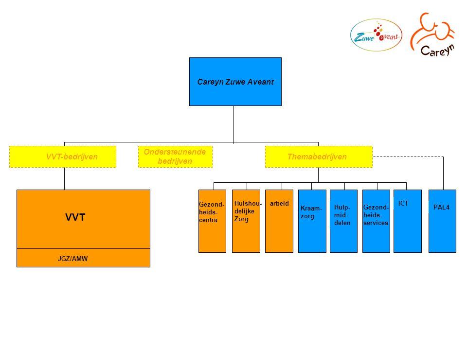 VVT arbeid Kraam- zorg Hulp- mid- delen Gezond- heids- centra Gezond- heids- services ICT ThemabedrijvenVVT-bedrijven Ondersteunende bedrijven JGZ/AMW Huishou- delijke Zorg Careyn Zuwe Aveant PAL4