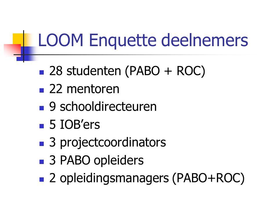LOOM Enquette deelnemers 28 studenten (PABO + ROC) 22 mentoren 9 schooldirecteuren 5 IOB'ers 3 projectcoordinators 3 PABO opleiders 2 opleidingsmanagers (PABO+ROC)