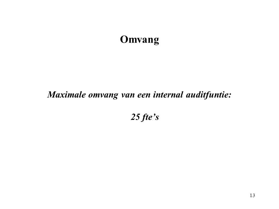 Omvang Maximale omvang van een internal auditfuntie: 25 fte's 13