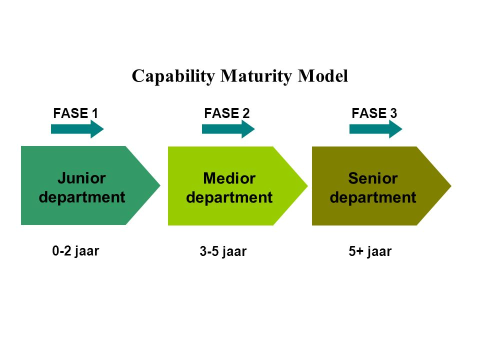 Capability Maturity Model Junior department Medior department Senior department 0-2 jaar 3-5 jaar5+ jaar FASE 1FASE 2FASE 3