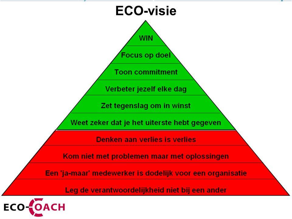 ECO-visie