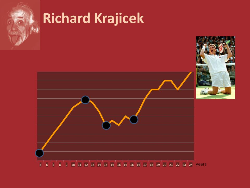 Richard Krajicek years