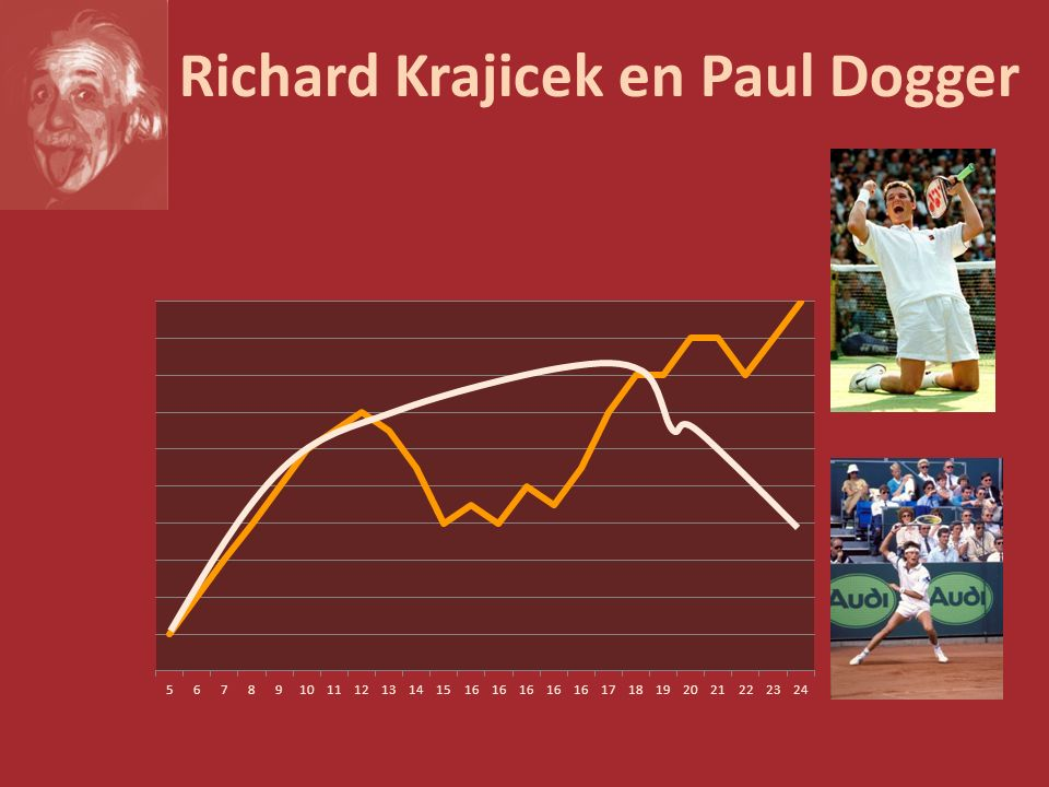Richard Krajicek en Paul Dogger