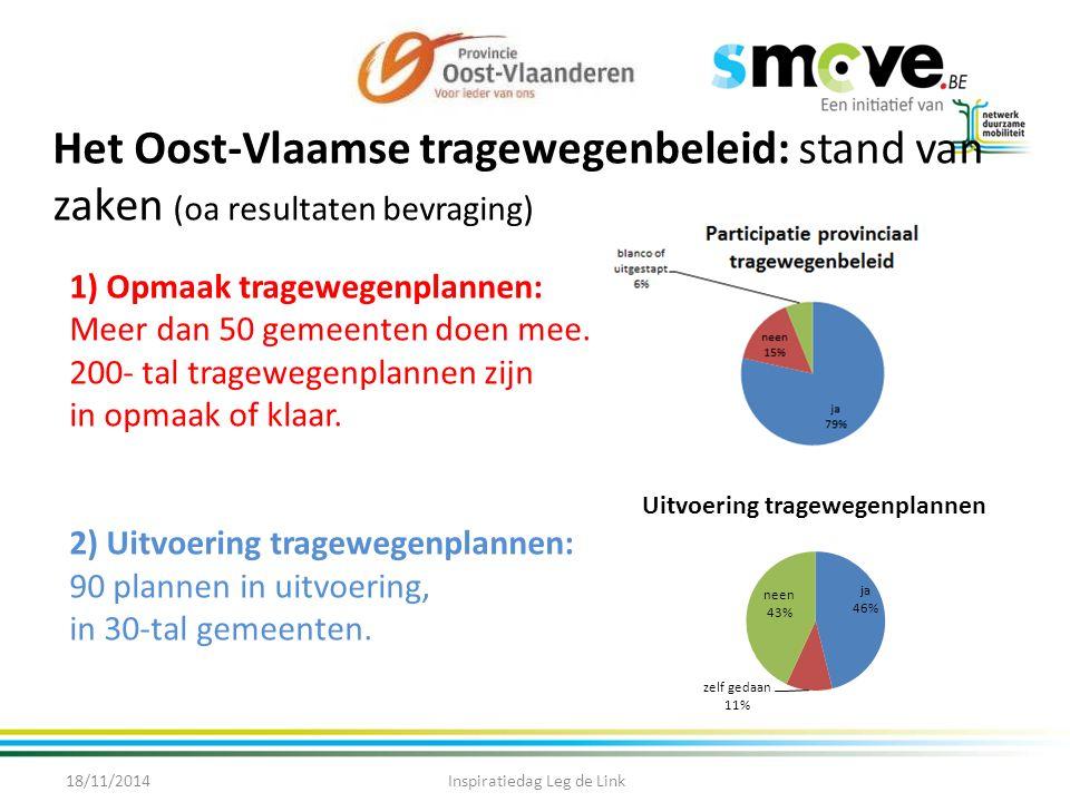 Het Oost-Vlaamse tragewegenbeleid: stand van zaken (oa resultaten bevraging) 18/11/2014Inspiratiedag Leg de Link 1) Opmaak tragewegenplannen: Meer dan 50 gemeenten doen mee.