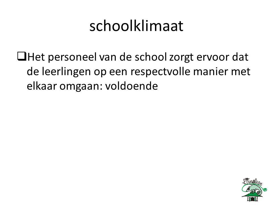 schoolklimaat  Het personeel van de school zorgt ervoor dat de leerlingen op een respectvolle manier met elkaar omgaan: voldoende