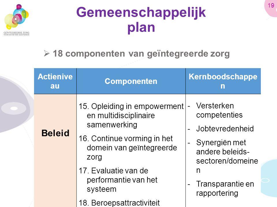 Gemeenschappelijk plan  18 componenten van geïntegreerde zorg Actienive au Componenten Kernboodschappe n Beleid 15.