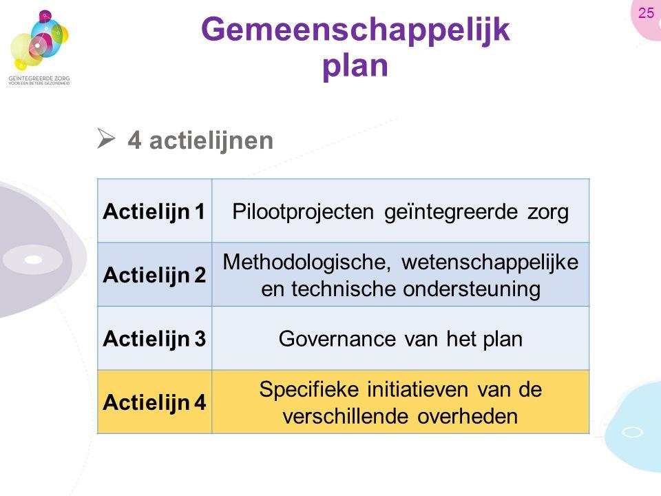 Gemeenschappelijk plan  4 actielijnen Actielijn 1Pilootprojecten geïntegreerde zorg Actielijn 2 Methodologische, wetenschappelijke en technische ondersteuning Actielijn 3Governance van het plan Actielijn 4 Specifieke initiatieven van de verschillende overheden 25