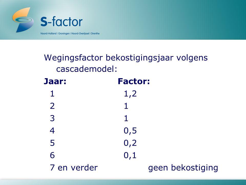 Wegingsfactor bekostigingsjaar volgens cascademodel: Jaar:Factor: 1 1,2 2 1 3 1 4 0,5 5 0,2 6 0,1 7 en verder geen bekostiging