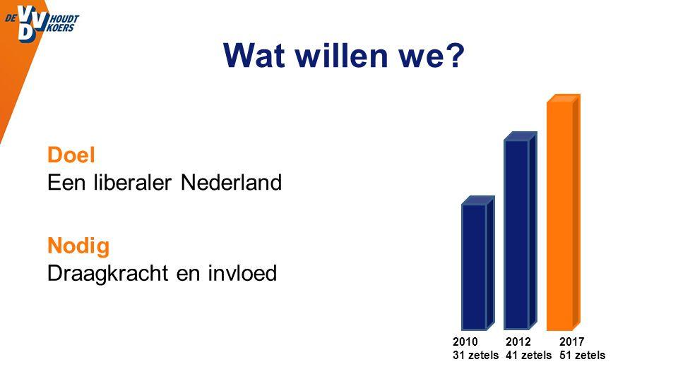 Wat willen we? 2010 31 zetels 2012 41 zetels 2017 51 zetels Doel Een liberaler Nederland Nodig Draagkracht en invloed