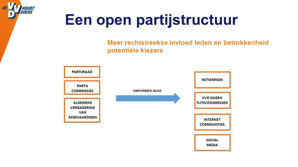 Een open partijstructuur Meer rechtstreekse invloed leden en betrokkenheid potentiële kiezers