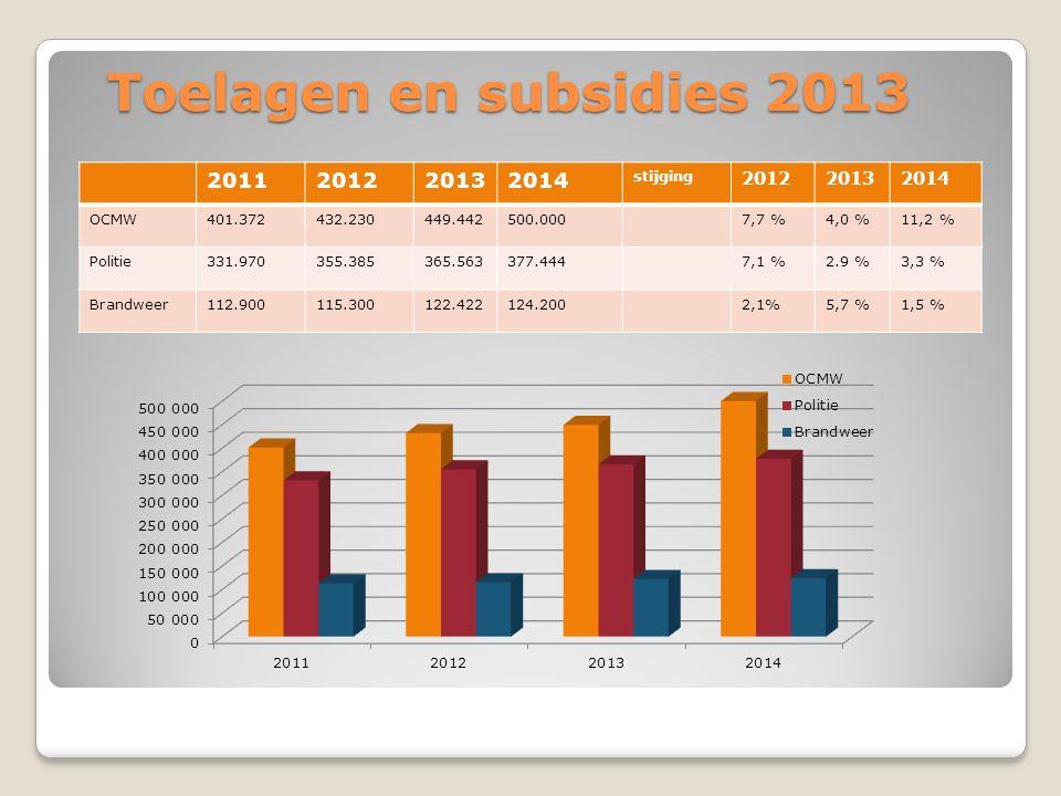 Toelagen en subsidies 2013 2011201220132014 stijging 201220132014 OCMW401.372432.230449.442500.0007,7 %4,0 %11,2 % Politie331.970355.385365.563377.4447,1 %2.9 %3,3 % Brandweer112.900115.300122.422124.2002,1%5,7 %1,5 %