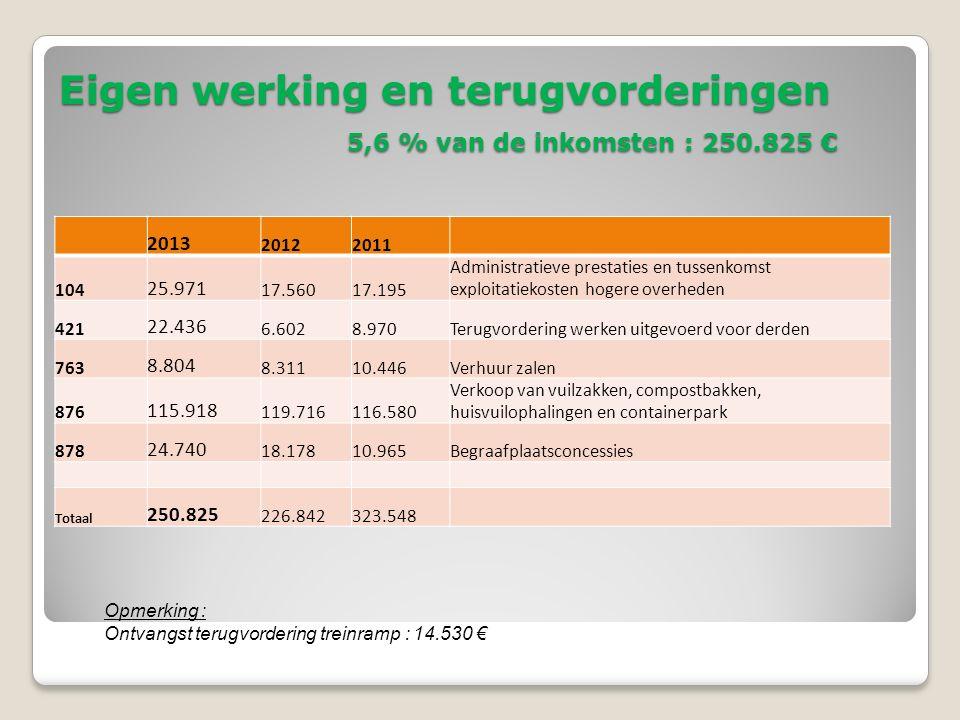Eigen werking en terugvorderingen 5,6 % van de inkomsten : 250.825 € 2013 20122011 104 25.971 17.56017.195 Administratieve prestaties en tussenkomst exploitatiekosten hogere overheden 421 22.436 6.6028.970Terugvordering werken uitgevoerd voor derden 763 8.804 8.31110.446Verhuur zalen 876 115.918 119.716116.580 Verkoop van vuilzakken, compostbakken, huisvuilophalingen en containerpark 878 24.740 18.17810.965Begraafplaatsconcessies Totaal 250.825 226.842323.548 Opmerking : Ontvangst terugvordering treinramp : 14.530 €