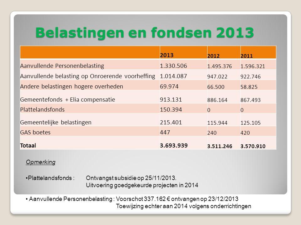 Belastingen en fondsen 2013 Opmerking Plattelandsfonds : Ontvangst subsidie op 25/11/2013.